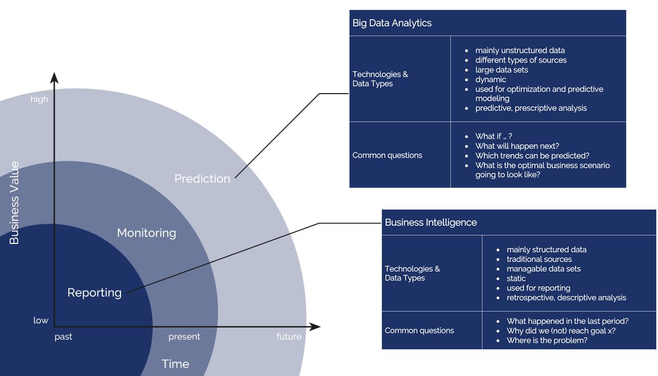 Big Data Analytics vs. Business Intelligence