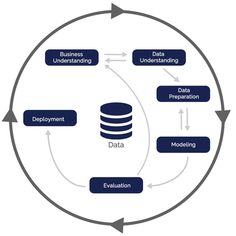 Cross Industry Standard Process for Data Mining
