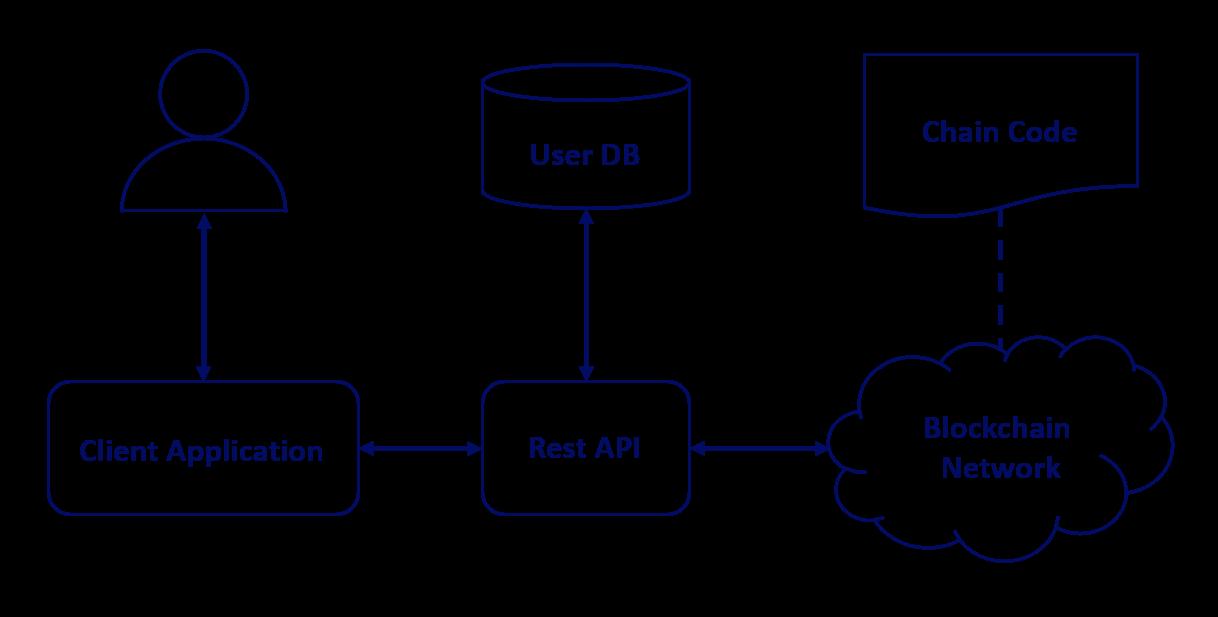Blockchain Data Management Architecture
